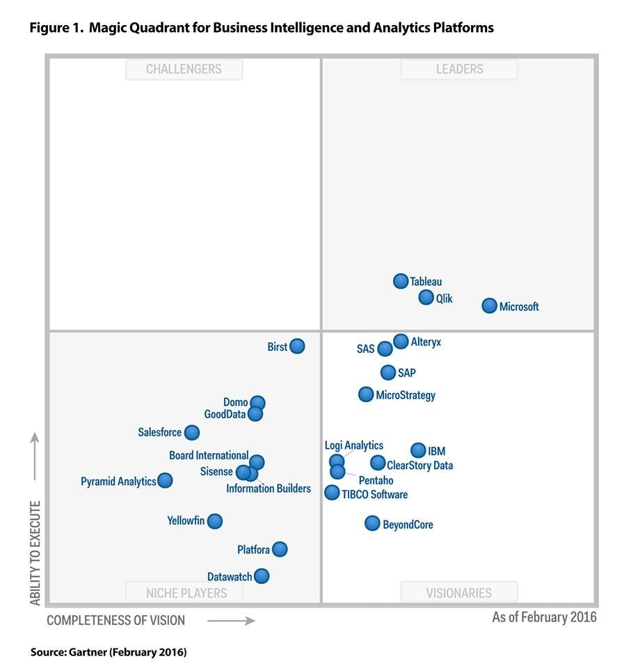 Qlik is once again one of the leaders in the magical quadrant of Gartner for BI