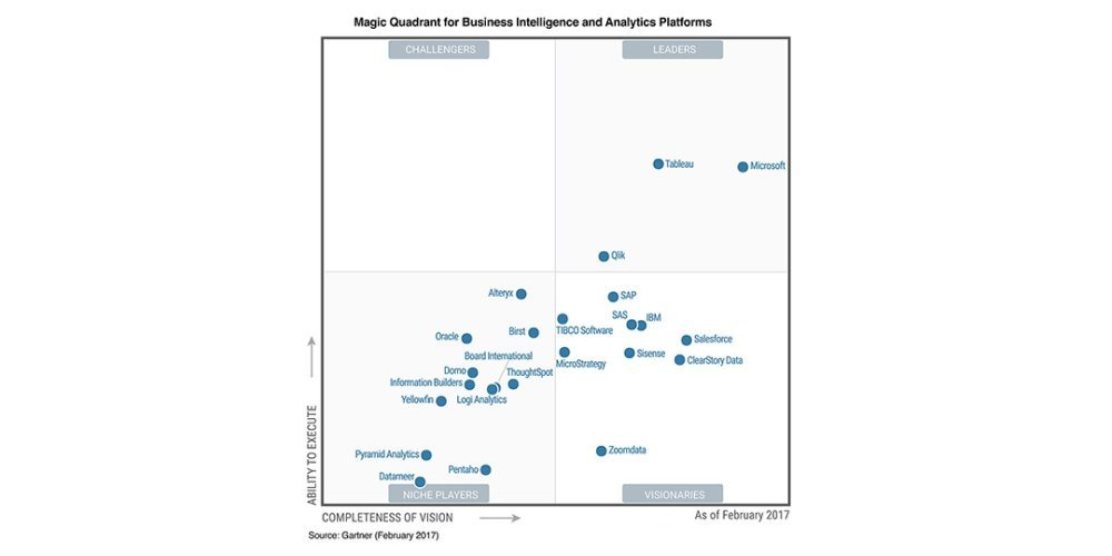 Qlik is in top 3 BI Platforms is the Magic Quadrant for Business Intelligence and Analytics Platforms