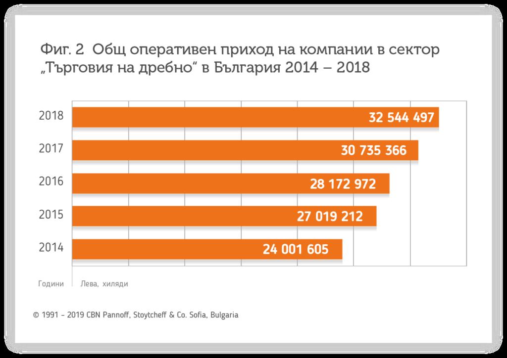 bi-softueryt-v-sektor-tyrgoviya-balkanservices.com