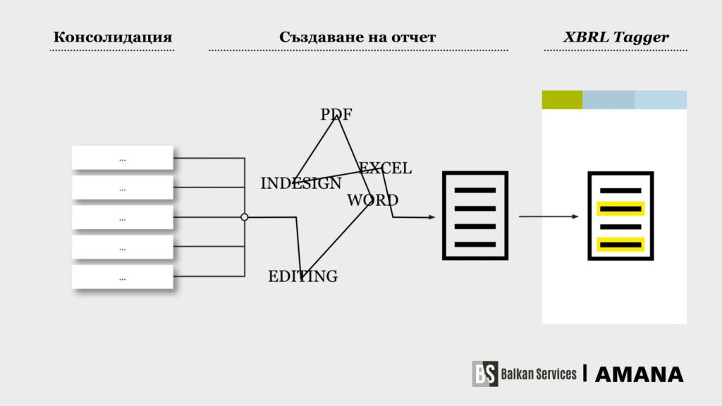 XBRL Tagger - конвертиране на консолидирани отчети в XBRL формат - balkanservices.com