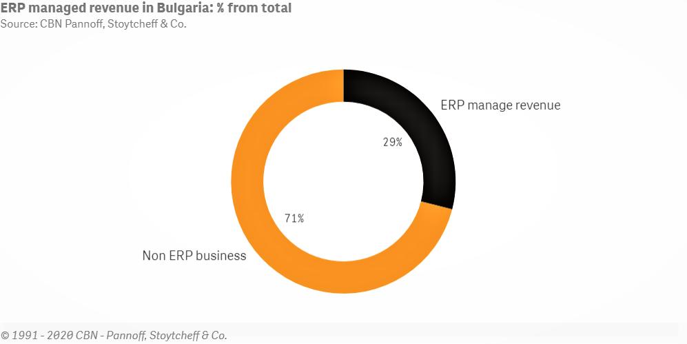 Приходи на активни компании с ERP системи в България - Balkan Services