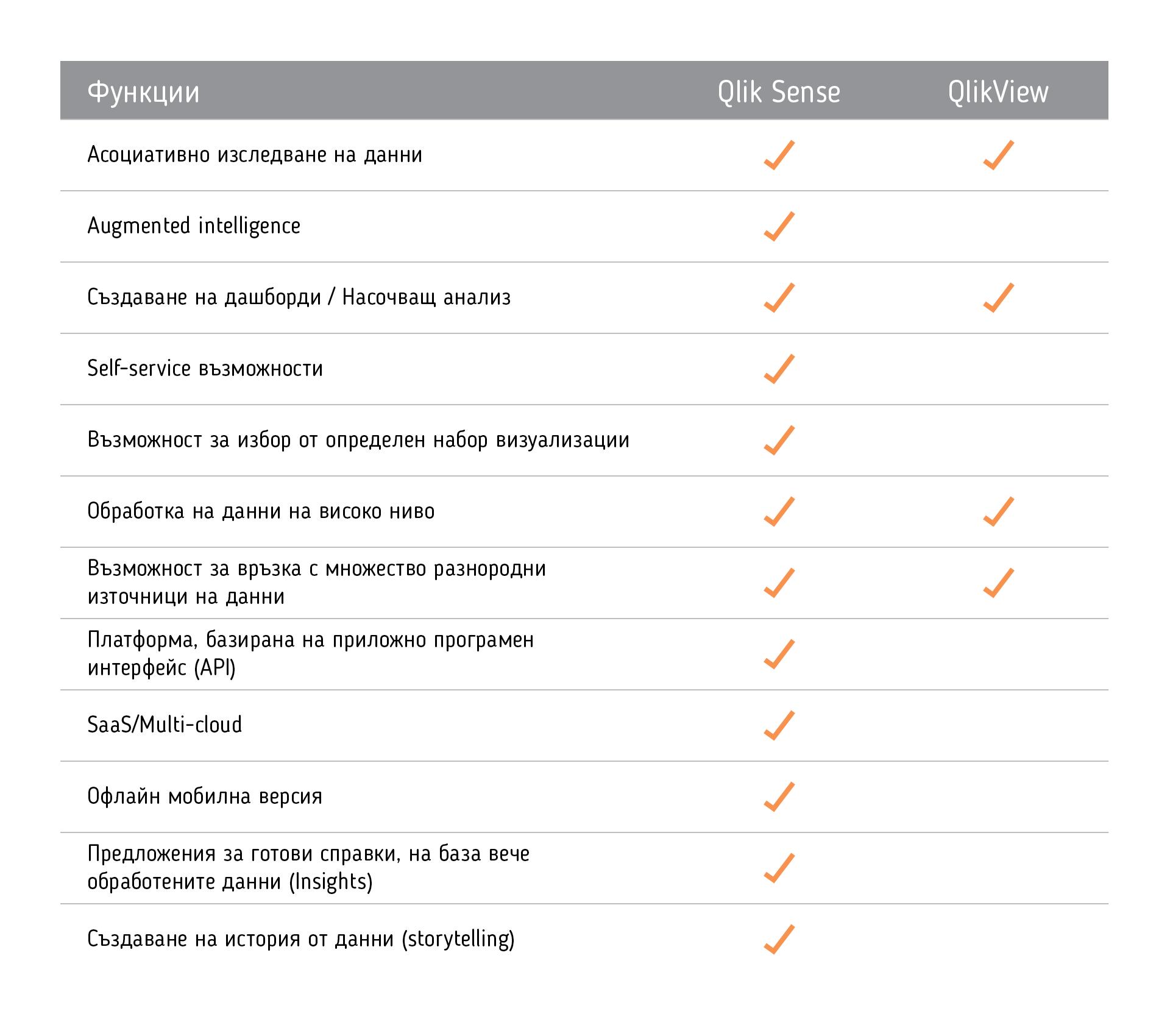 QlikSense vs. Qlik View - balkanservices.com