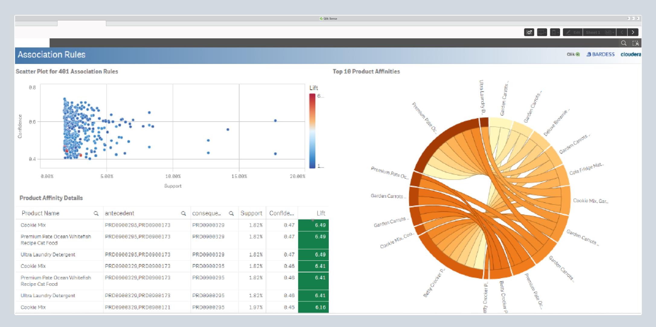 Qlik в ритейл сектора, анализ на потребителската кошница - balkanservces.com